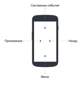 Возможные росчерки на Ubuntu Phone