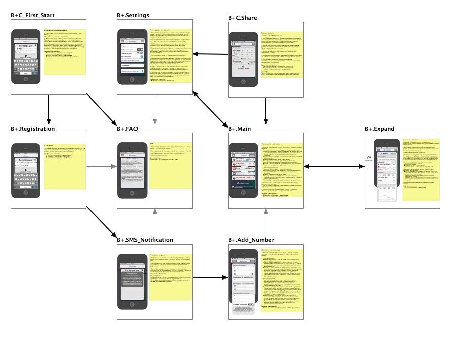 Карта переходов в приложении (Screenflow)