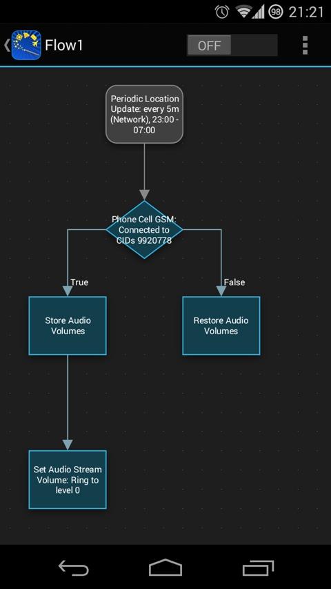 Общий вид созданного правила в Automagic Premium