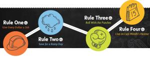 4 YNAB rules