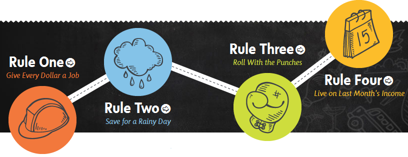 4 правила планирования
